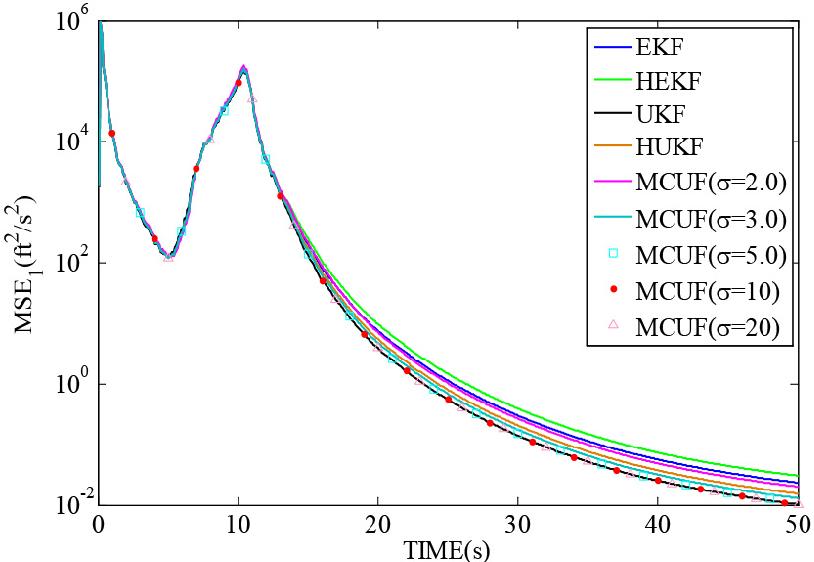 Figure 4 for Maximum Correntropy Unscented Filter