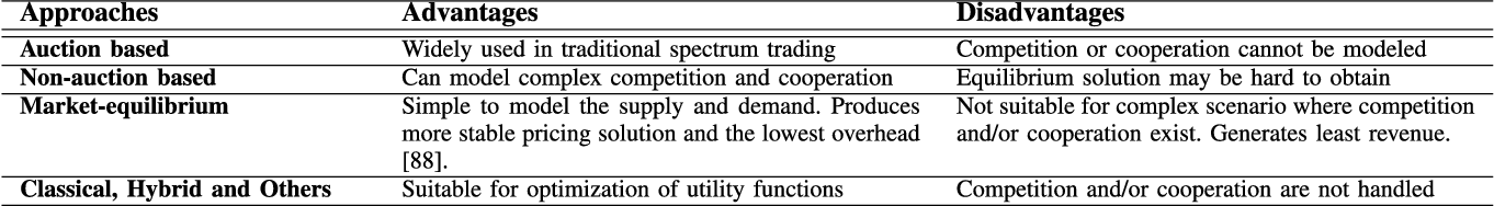 Exclusive Use Spectrum Access Trading Models in Cognitive