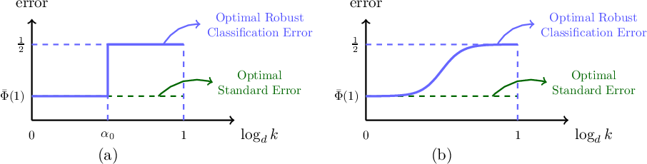 Figure 3 for Robust Classification Under $\ell_0$ Attack for the Gaussian Mixture Model