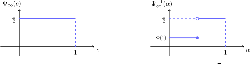Figure 4 for Robust Classification Under $\ell_0$ Attack for the Gaussian Mixture Model