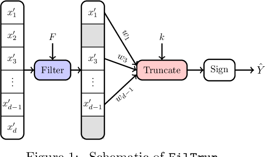 Figure 1 for Robust Classification Under $\ell_0$ Attack for the Gaussian Mixture Model