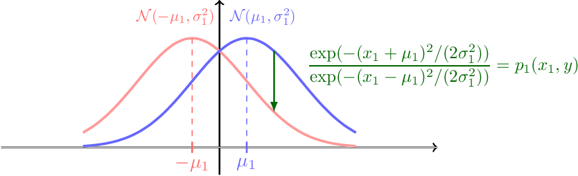 Figure 2 for Robust Classification Under $\ell_0$ Attack for the Gaussian Mixture Model