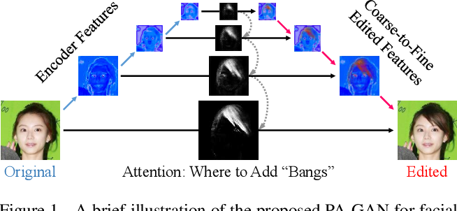Figure 1 for PA-GAN: Progressive Attention Generative Adversarial Network for Facial Attribute Editing