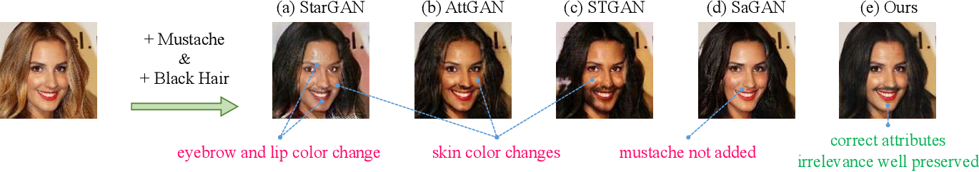 Figure 3 for PA-GAN: Progressive Attention Generative Adversarial Network for Facial Attribute Editing