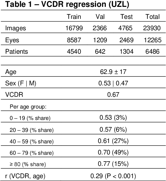 Figure 1 for Glaucoma detection beyond the optic disc: The importance of the peripapillary region using explainable deep learning