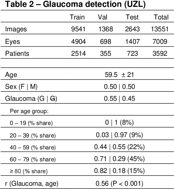 Figure 3 for Glaucoma detection beyond the optic disc: The importance of the peripapillary region using explainable deep learning