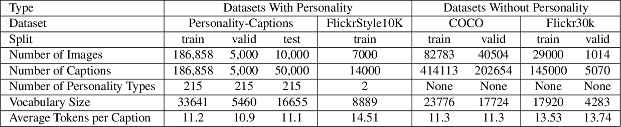 Figure 2 for Engaging Image Captioning Via Personality