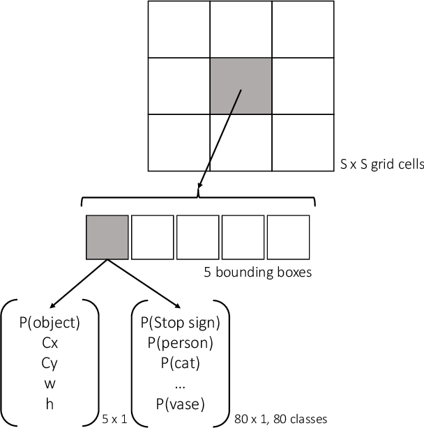 Figure 1 for Physical Adversarial Examples for Object Detectors