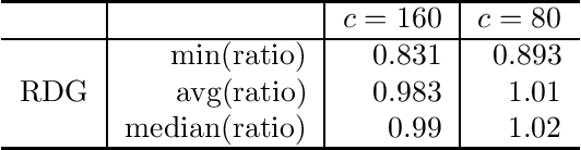Figure 2 for On Additive Approximate Submodularity