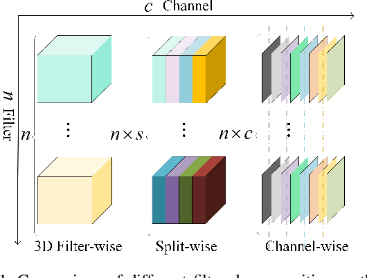 Figure 1 for Learning Filter Basis for Convolutional Neural Network Compression