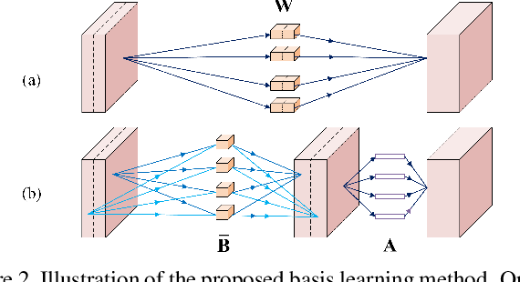 Figure 3 for Learning Filter Basis for Convolutional Neural Network Compression