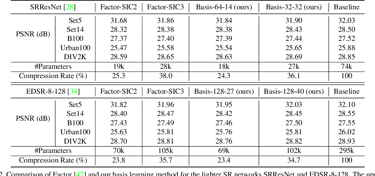 Figure 4 for Learning Filter Basis for Convolutional Neural Network Compression
