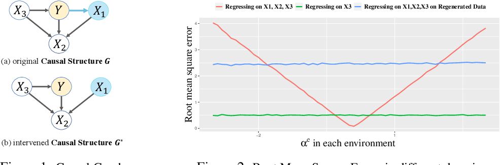Figure 2 for Causally Invariant Predictor with Shift-Robustness