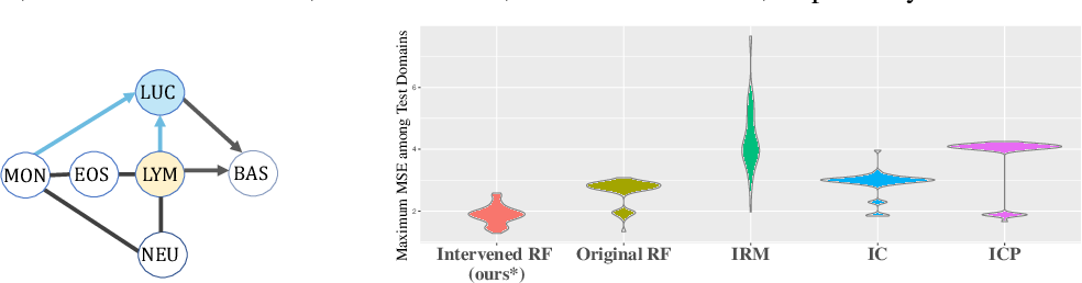 Figure 3 for Causally Invariant Predictor with Shift-Robustness