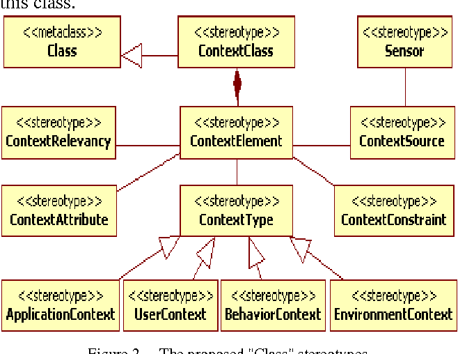 Extending uml class diagram notation for the development of context figure 2 ccuart Image collections