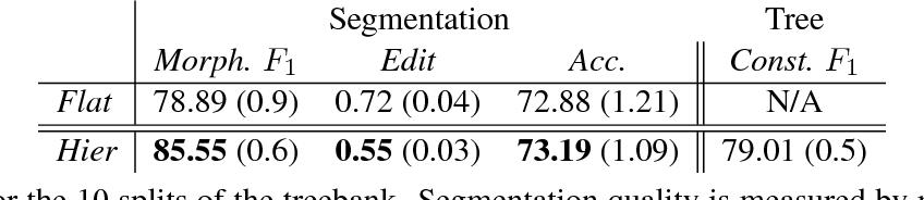 Figure 3 for Morphological Segmentation Inside-Out