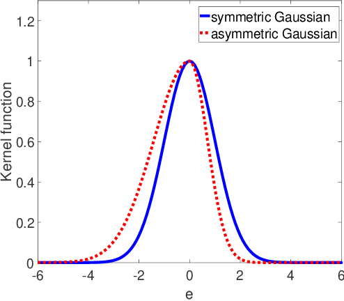 Figure 1 for Asymmetric Correntropy for Robust Adaptive Filtering