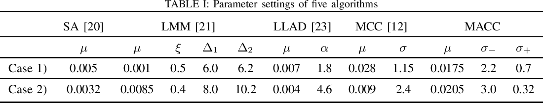 Figure 4 for Asymmetric Correntropy for Robust Adaptive Filtering