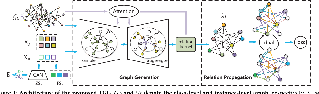 Figure 1 for TGG: Transferable Graph Generation for Zero-shot and Few-shot Learning