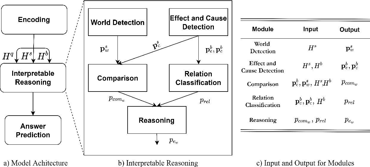 Figure 1 for Towards Interpretable Reasoning over Paragraph Effects in Situation
