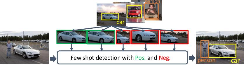 Figure 1 for Restoring Negative Information in Few-Shot Object Detection