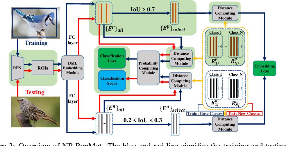 Figure 3 for Restoring Negative Information in Few-Shot Object Detection