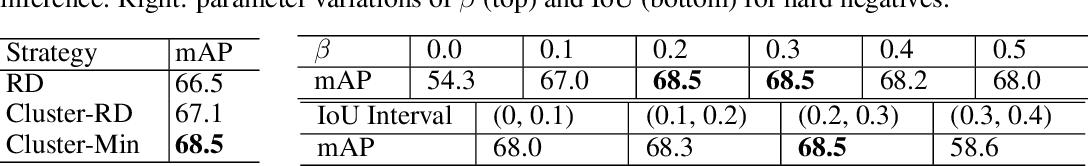 Figure 4 for Restoring Negative Information in Few-Shot Object Detection