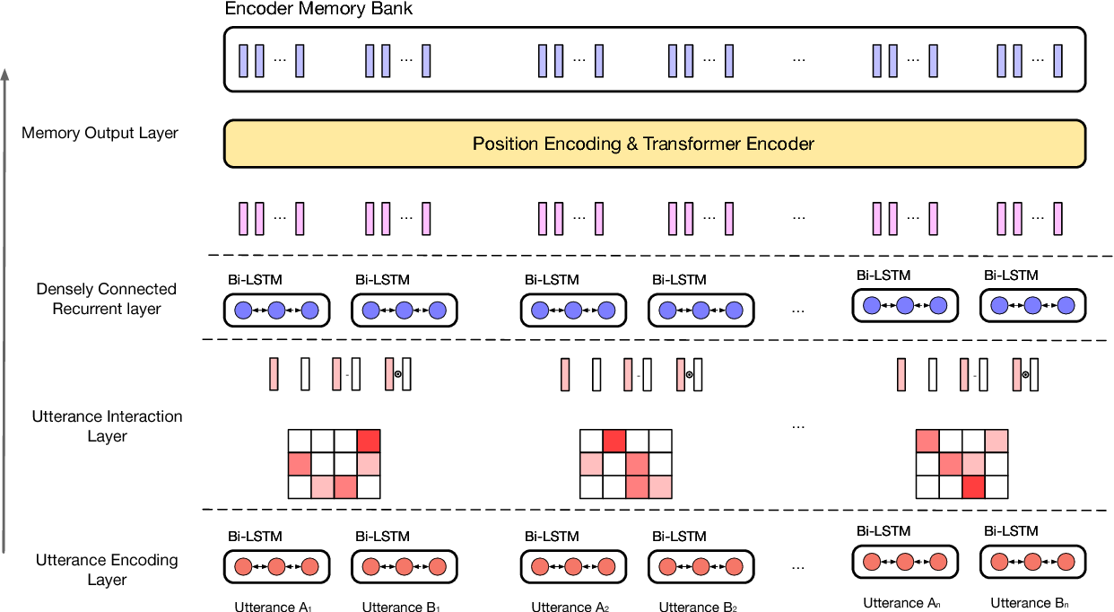 Figure 2 for Dial2Desc: End-to-end Dialogue Description Generation
