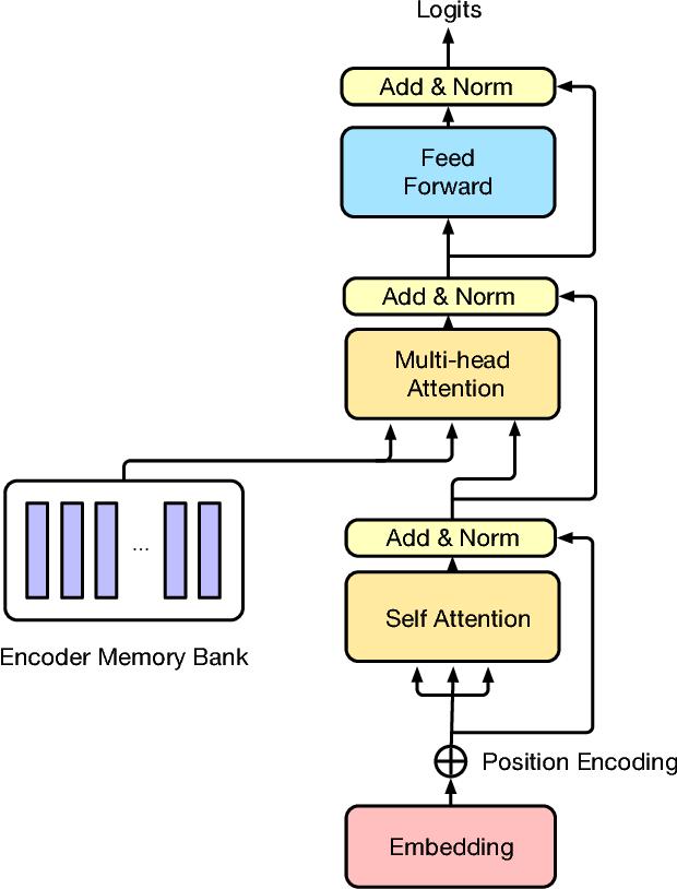 Figure 3 for Dial2Desc: End-to-end Dialogue Description Generation