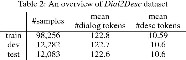Figure 4 for Dial2Desc: End-to-end Dialogue Description Generation
