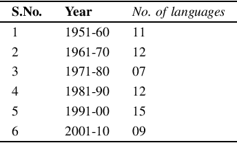 Figure 2 for On the Evolution of Programming Languages