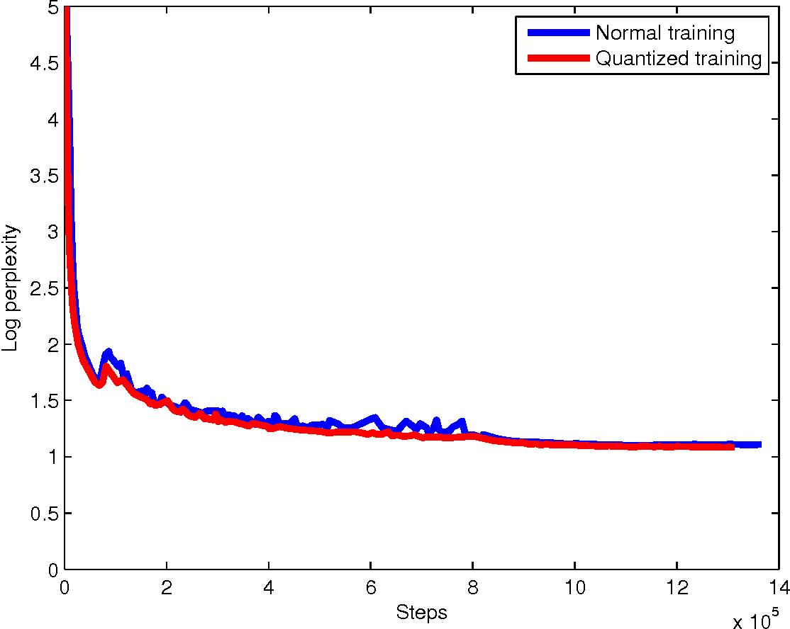 Figure 4 from Google's Neural Machine Translation System: Bridging
