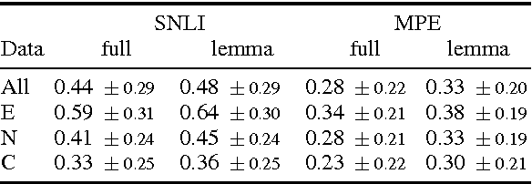 Figure 1 for Natural Language Inference from Multiple Premises