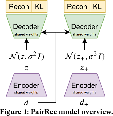 Figure 1 for Unsupervised Semantic Hashing with Pairwise Reconstruction