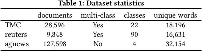 Figure 2 for Unsupervised Semantic Hashing with Pairwise Reconstruction