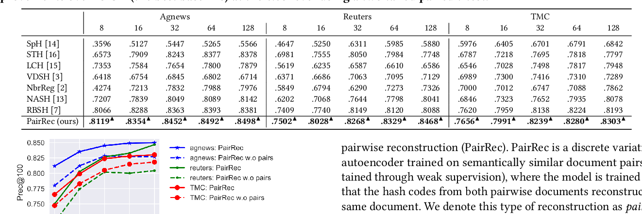 Figure 3 for Unsupervised Semantic Hashing with Pairwise Reconstruction