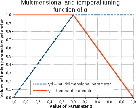 Figure 4 for How to Use Temporal-Driven Constrained Clustering to Detect Typical Evolutions