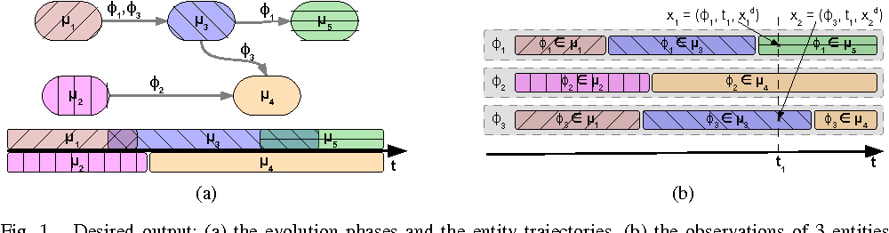 Figure 1 for How to Use Temporal-Driven Constrained Clustering to Detect Typical Evolutions