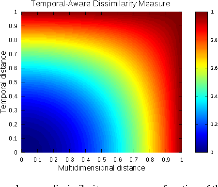 Figure 2 for How to Use Temporal-Driven Constrained Clustering to Detect Typical Evolutions