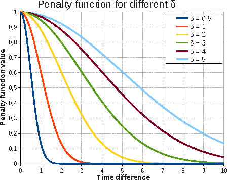 Figure 3 for How to Use Temporal-Driven Constrained Clustering to Detect Typical Evolutions