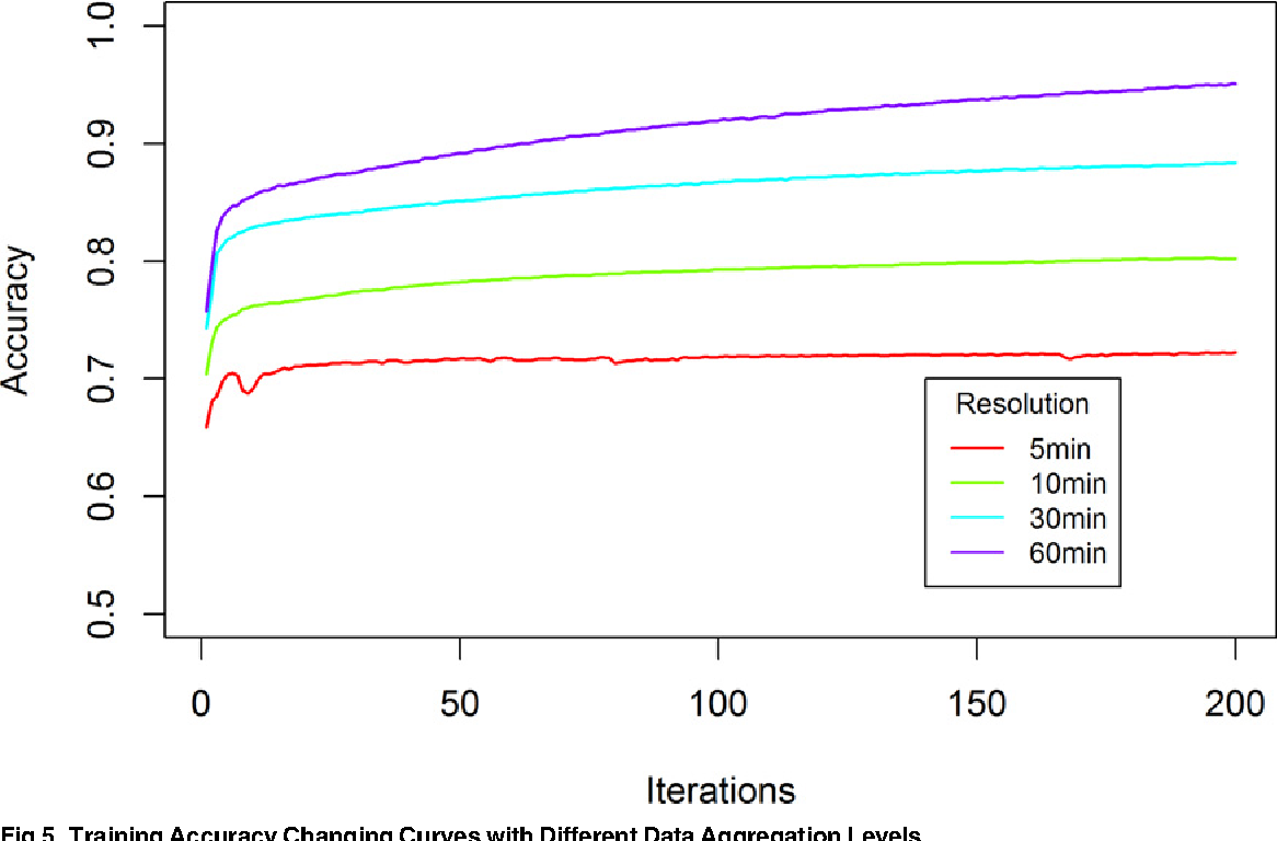 Fig 5. Training Accuracy Changing Curves with Different Data Aggregation Levels.