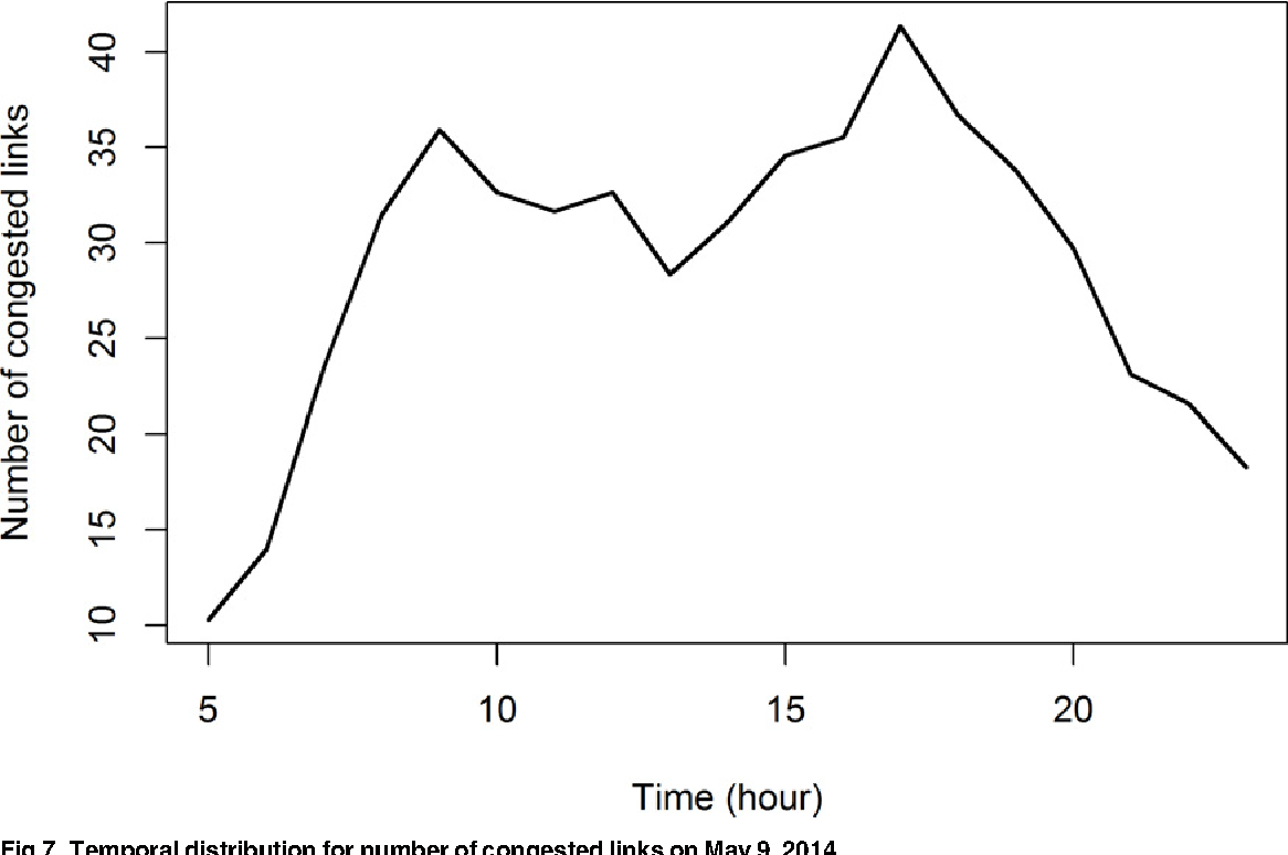 Fig 7. Temporal distribution for number of congested links on May 9, 2014.