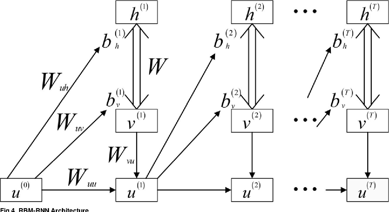 Fig 4. RBM-RNN Architecture.