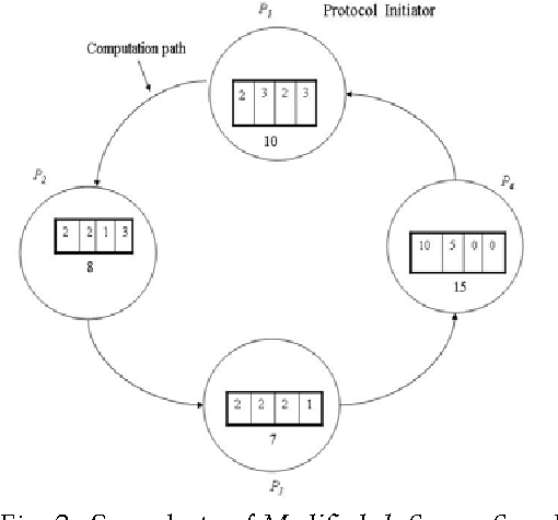 Fig. 3. Snapshots of Modified ck-Secure Sum Protocol for four-party case.