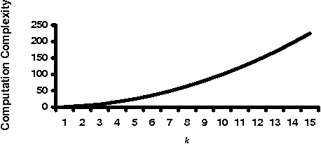 Fig. 4. Computation and Computation Complexity as a function of no. of parties