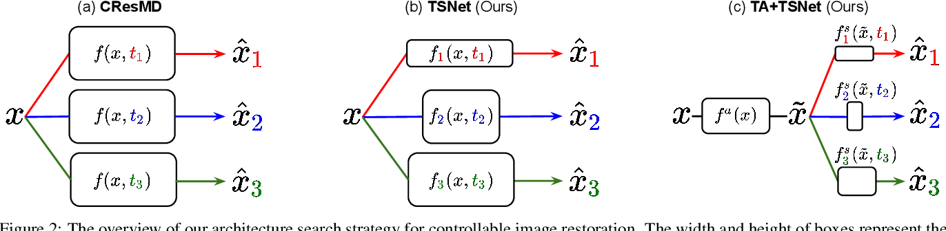 Figure 1 for Searching for Controllable Image Restoration Networks