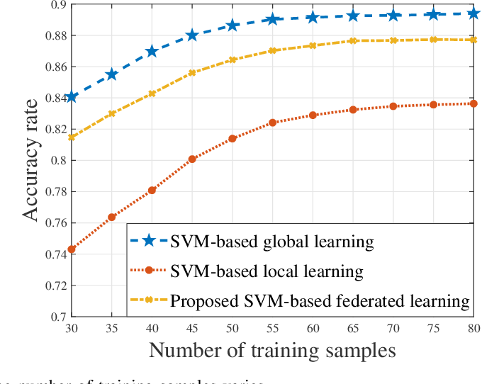 Figure 2 for Federated Learning for Task and Resource Allocation in Wireless High Altitude Balloon Networks