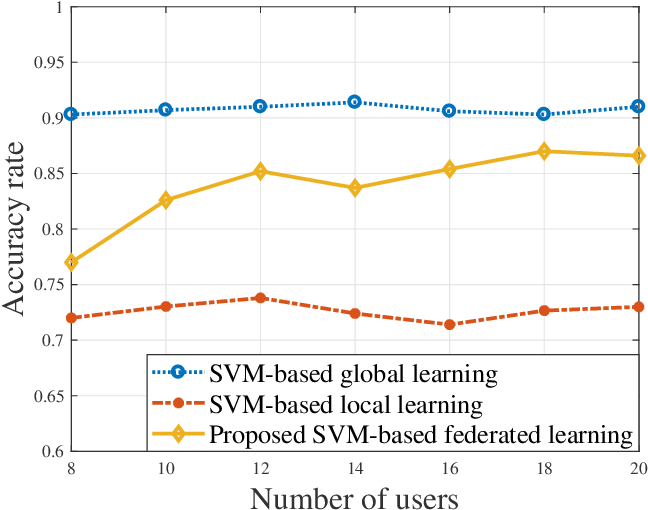 Figure 3 for Federated Learning for Task and Resource Allocation in Wireless High Altitude Balloon Networks