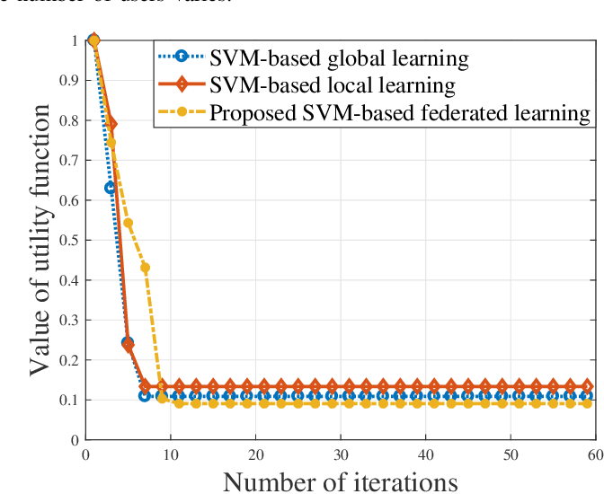 Figure 4 for Federated Learning for Task and Resource Allocation in Wireless High Altitude Balloon Networks