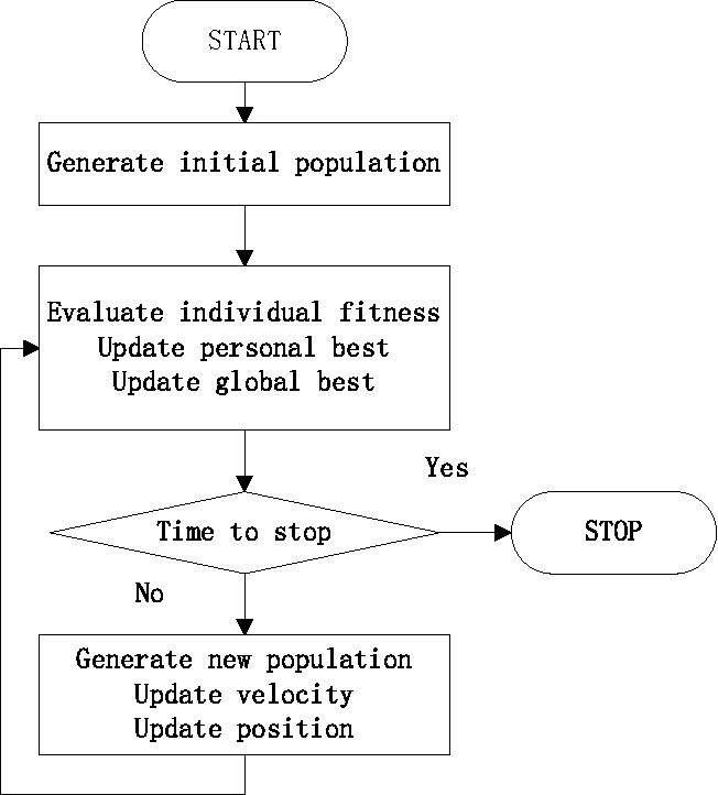 Figure 1 for Robust OS-ELM with a novel selective ensemble based on particle swarm optimization
